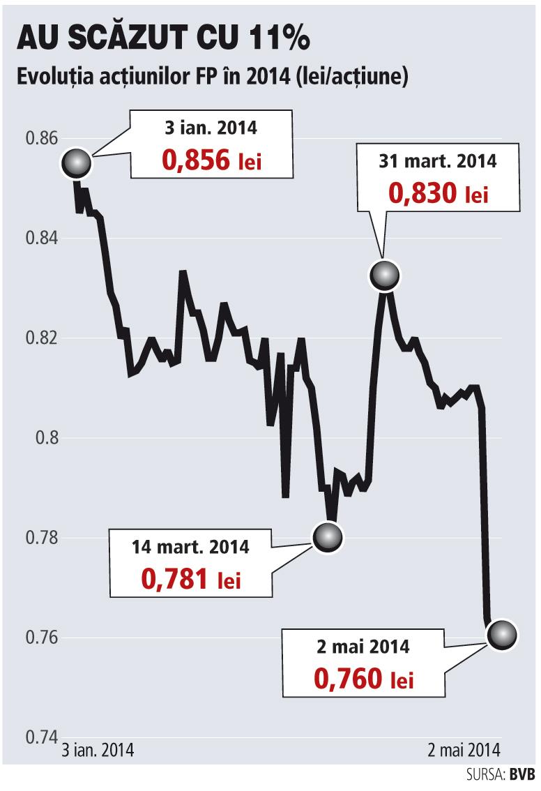 Evoluţia acţiunilor Fondul Proprietatea în 2014