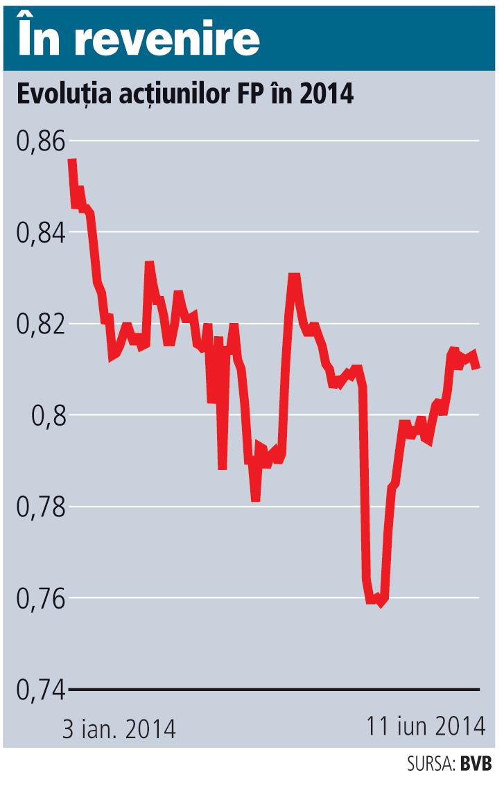Fondurile străine de investiţii şi-au redus expunerea la FP