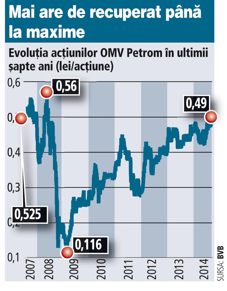 Petrom e la maximul ultimilor şase ani. Un plus de 14% şi recuperează pierderile cauzate de criză