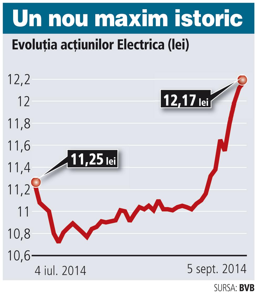 Acţiunile Electrica au atins noi maxime de la listare