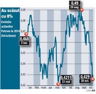 Semne rele în apropierea rezultatelor Petrom: producţia este mai mică, iar vânzările de gaze şi energie au un minus de 22% în T3