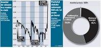 """Riscurile """"deal""""-ului Rompetrol: statul renunţă la datorie iar fondul de un miliard de dolari promis de kazahi rămâne doar pe hârtie"""