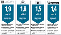 Băncile-mamă ale Piraeus şi Bancpost au ajuns să valoreze jumătate din BRD şi BT