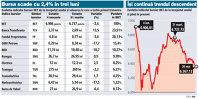 Indicele BET s-a diminuat cu 2,4% în T1, fiind tras în jos de preţul acţiunilor OMV Petrom, Nuclearelectrica şi BRD