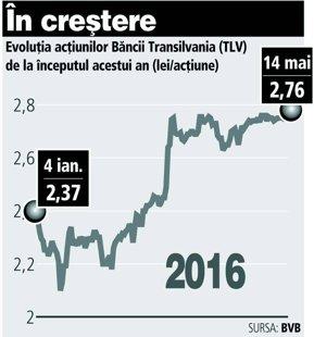SIF2 Moldova a vândut în luna mai, până acum, 4,3 milioane de acţiuni TLV pentru aproape 12 mil. lei