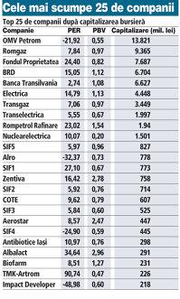 Profitabilitatea companiilor de pe piaţa de la Bucureşti, măsurată prin indicatorul PER