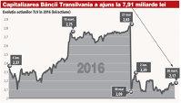 Valoarea de pe bursă a Băncii Transilvania a urcat la 7,9 mld. lei (1,77 mil. euro) după majorarea de capital