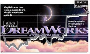 Desenele animate au crescut acţiunile Dreamworks cu 62,2% în ultimul an