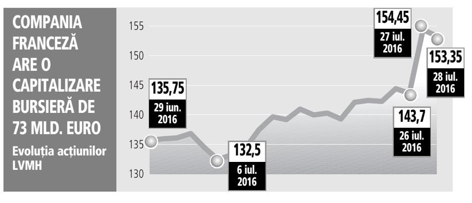 Genţile Louis Vuitton şi cele peste 39 de milioane de sticle de coniac vândute de la începutul anului au contribuit la aprecierea cu 11% într-o singură lună a titlurilor grupului francez de lux LVMH