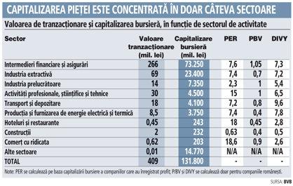 Valoarea de tranzacţionare şi capitalizarea bursieră, în funcţie de sectorul de activitate