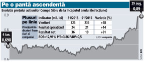 Pandele, Prime Transaction: Compa Sibiu este subevaluată şi este o oportunitate de investiţii
