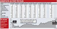 Banca Transilvania, pe primul loc la randamente în aproape nouă luni: +35% cu tot cu dividende