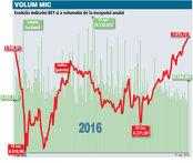 Evoluţia indicelui BET şi a volumului de la începutul anului