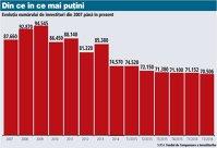 Au mai plecat 646 de investitori de pe bursă. 70.506 români deţin acţiuni de 9,6 mld. euro