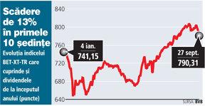 Indicele care urmăreşte dividendele plătite, plus 20% în patru luni