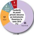 Acţiunile au ajuns la cea mai mică pondere în pensiile private din ultimii ani