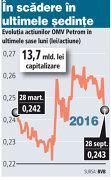 Între ciocan şi nicovală, dar ies pe verde: acţiunile Petrom cresc cu 0,8%