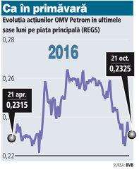Bilanţ la final de ofertă la Petrom: 44% din tranzacţiile din 2016 au fost înregistrate săptămâna trecută
