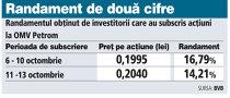 Randamentul obţinut de investitorii mici care au subscris acţiuni Petrom în primele 4 zile este de 16,8%