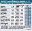 Bursa de la Bucureşti creşte cu doar 0,3% în noiembrie. Bulgarii au plus 5,6%
