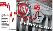 Cine câştigă după referendumul din Italia: acţiunile Fiat Chrysler, plus 4% într-o singură zi