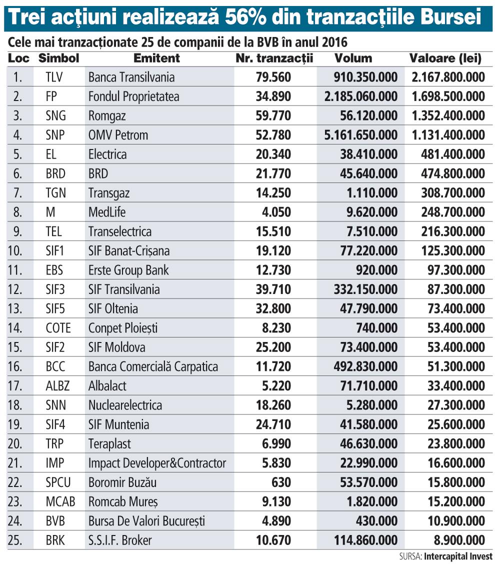 Cele mai tranzacţionate acţiuni în 2016. Banca Transilvania, Fondul Proprietatea şi Romgaz sunt pe podium, asigurând 56% din piaţă. MedLife este pe 8, iar Nuclearelectrica pe 18