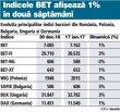 Indicele BET are în două săptămâni din 2017 acelaşi avans ca bursa germană, de plus 1%. Dar bulgarii au 3%