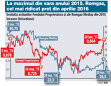 Acţiunile Romgaz Mediaş urcă la maximul ultimelor nouă luni, iar FP flirtează cu maximul din iunie 2015