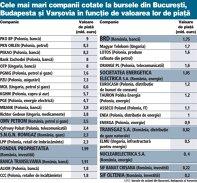 Cele mai mari companii cotate la bursele din Bucureşti, Budapesta şi Varşovia în funcţie de valoarea lor de piaţă