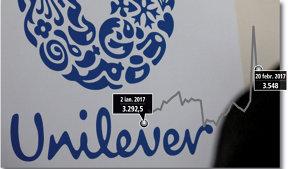 Acţiunile Unilever scad cu până la 7% după ce Kraft-Heinz renunţă la preluarea companiei într-o tranzacţie de 143 miliarde de dolari