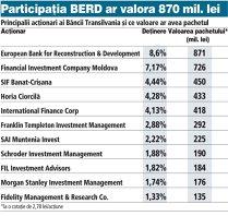 Banca Transilvania trecuse ieri de 10 miliarde de lei capitalizare, dar a închis cu 0,3% sub acest prag