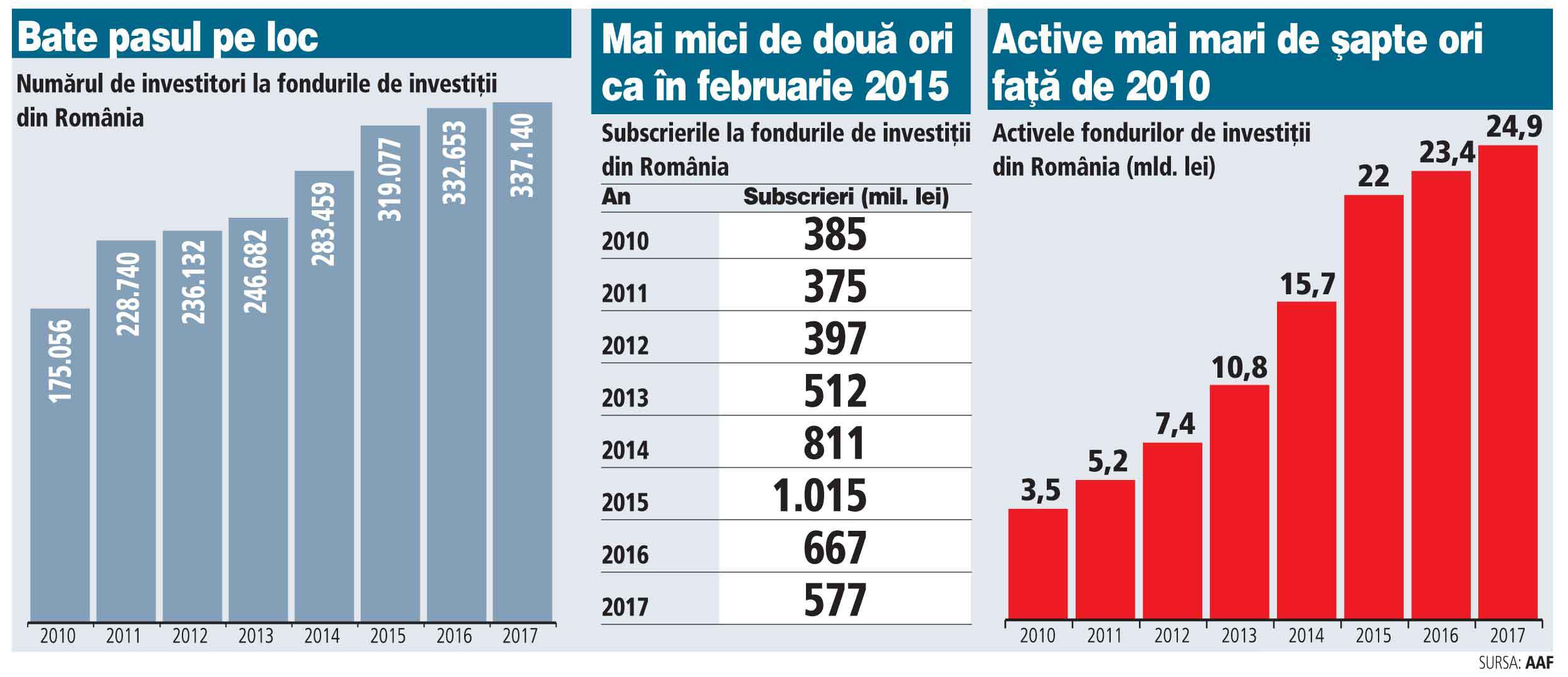 Numărul investitorilor în fonduri mutuale s-a dublat în şapte ani, dar din 2015 bate pasul pe loc