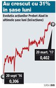 Prebet Aiud propune dividende cu un randament de 7%
