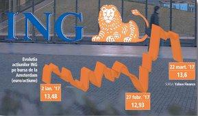 Acţiunile băncii ING, cu afaceri şi în România, scad cu până la 5% după declanşarea investigaţiei pentru corupţie şi spălare de bani