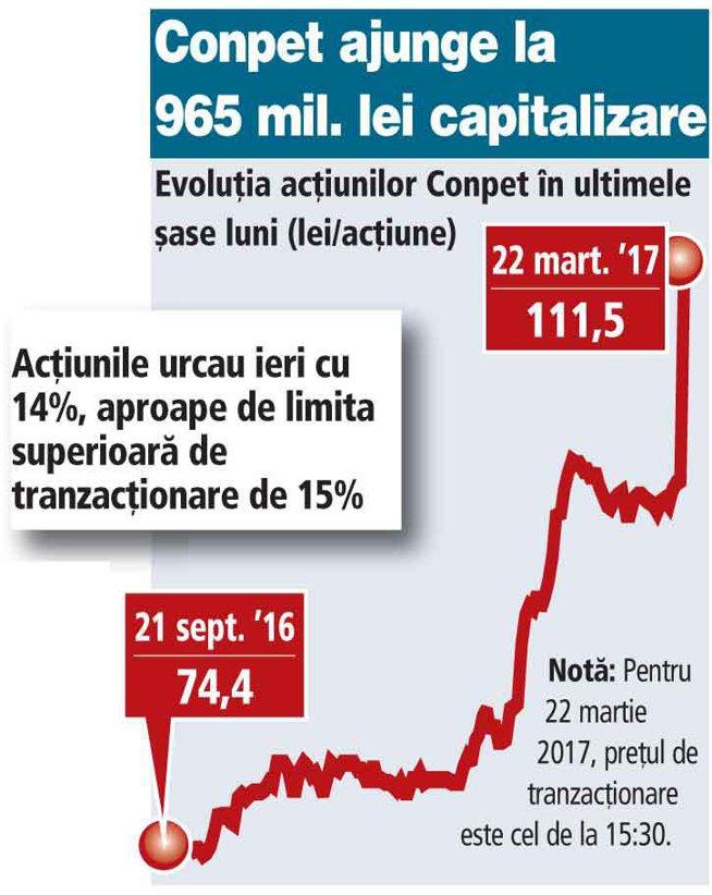 Conpet Ploieşti vine în faţa acţionarilor cu cel mai ridicat randament al dividendelor de până acum în piaţă: 17%