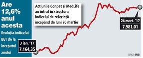 Indicele bursier BET încheie cu plus 0,15% prima săptămână cu 12 companii în componenţă