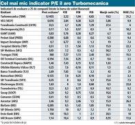 Biblia unui investitor la bursă: tabelul cu indicatorii de evaluare ai companiilor