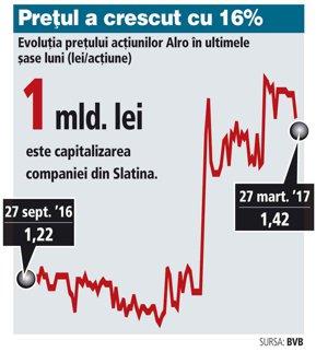 """Producătorul de aluminiu Alro Slatina trece pe profit în 2016 după patru ani de pierderi. """"Vom investi mai mult în producţie şi eficientizare energetică"""". Afacerile au fost de 31 mld. lei"""