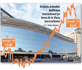 Acţiunile Raiffeisen International au crescut cu 60% în ultimul an, capitalizarea băncii ajungând la circa 7 miliarde de euro