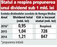 Ministerul Energiei cere Romgaz Mediaş să înainteze o nouă propunere privind distribuirea dividendelor