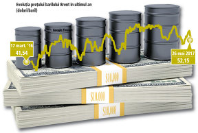 Preţul petrolului scade, afectat de situaţia din SUA, unde numărul platformelor de foraj petrolier este în creştere. Acţiunile Petrom, minus 0,3% în şedinţa de luni