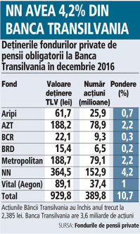 Grafic: Deţinerile fondurilor private de pensii obligatorii la Banca Transilvania în decembrie 2016