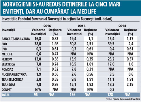 Fondul Suveran al Norvegiei a început să vândă o parte din acţiunile companiilor româneşti listate. Pe bursă are investiţii de 410 mil. lei, minus 29%