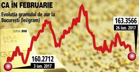 Preţul aurului scade la Bucureşti la minimul ultimelor cinci luni. Investitorii preferă activele mai riscante într-o săptămână importantă