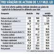 Grafic: Cele trei oferte publice iniţiale derulate pe piaţa de capital de la Bucureşti în ultimele şase luni