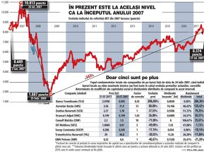 Un deceniu de la maximele istorice ale bursei româneşti: Indicele BET are minus 22%, numărul brokerilor s-a înjumătăţit, rulajul zilnic a scăzut cu 10%, doar cinci companii din 43 sunt pe plus