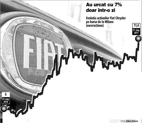 Acţiunile Fiat Chrysler ating maximul ultimelor 12 luni la Milano, dar compania infirmă zvonurile potrivit cărora chinezii voiau să le cumpere perla – marca Jeep