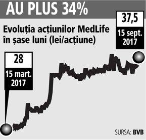 MedLife, buget de 80 mil. euro pentru achiziţii şi promite 5-6 tranzacţii mari pe viitor