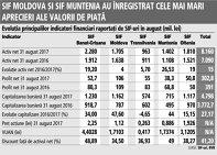 Grafic: Evoluţia principalilor indicatori financiari raportaţi de SIF-uri în august (mil. lei)