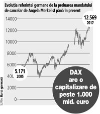 """Bursa germană ar trebui să voteze cu ambele mâini pentru Merkel: în timpul mandatelor """"doamnei de fier"""", indicele DAX a decolat cu 140%"""